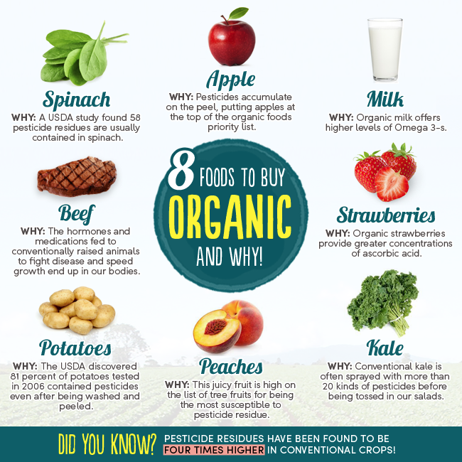 foods to buy Organic